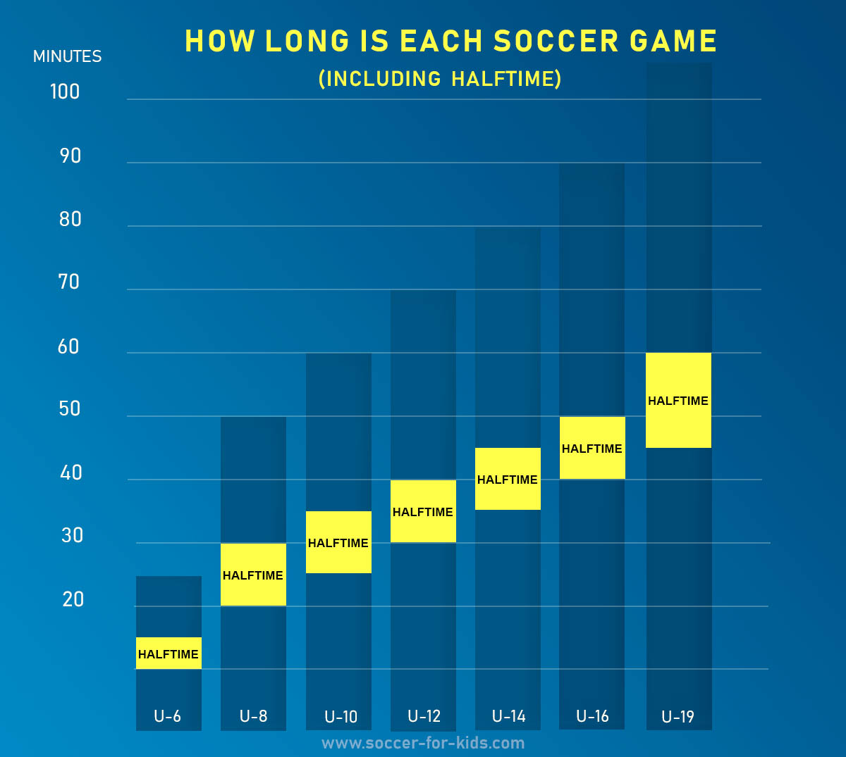 soccer game length infographic