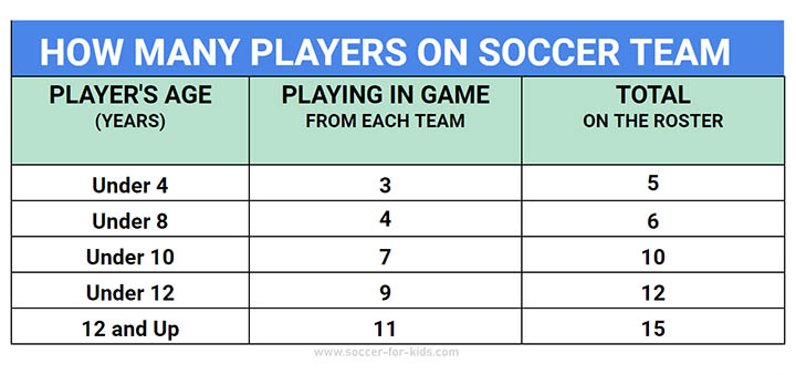 chart how many soccer team roster