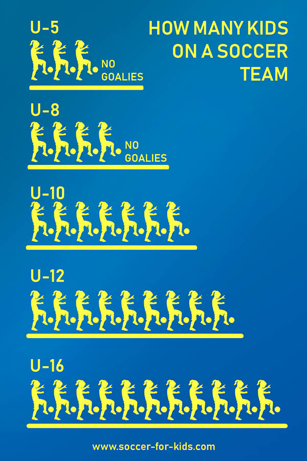 Infographic how many kids team