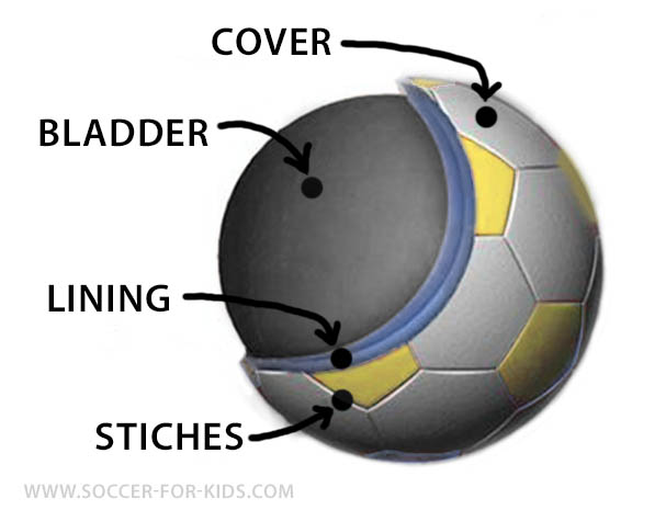 inside soccer ball diagram