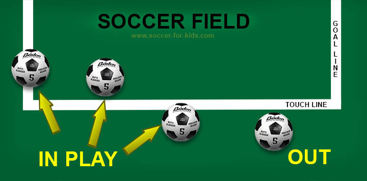 soccer ball out of play diagram