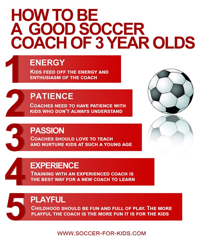 Infographic on What makes a good soccer coach