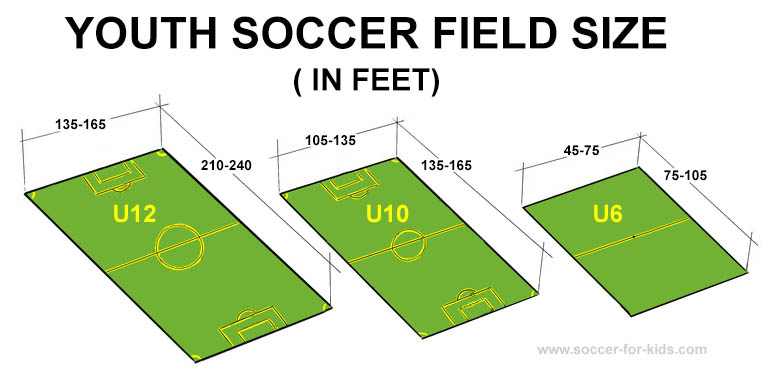 youth-soccer-fields-size-comparison.jpg